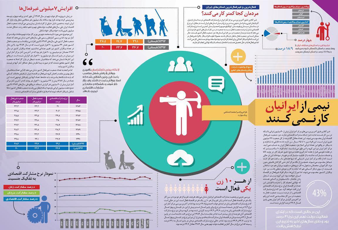 نیمی از ایرانی ها کار نمی کنند !