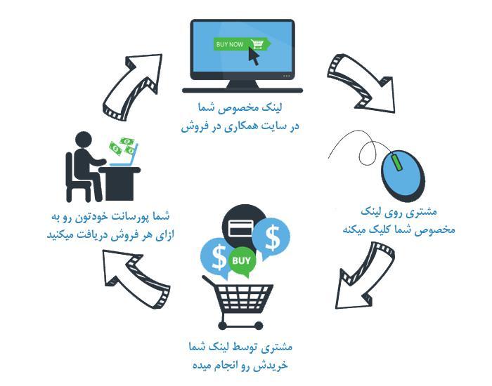 کسب درآمد از اینترنت از طریق همکاری در فروش